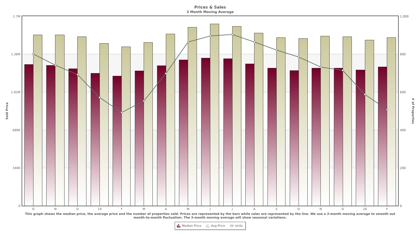 Price vs. Sales Graph Santa Clara County March 2020