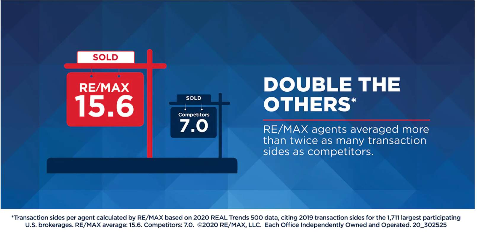 REMAX sells DOUBLE the competition