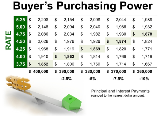home buyers purchasing power