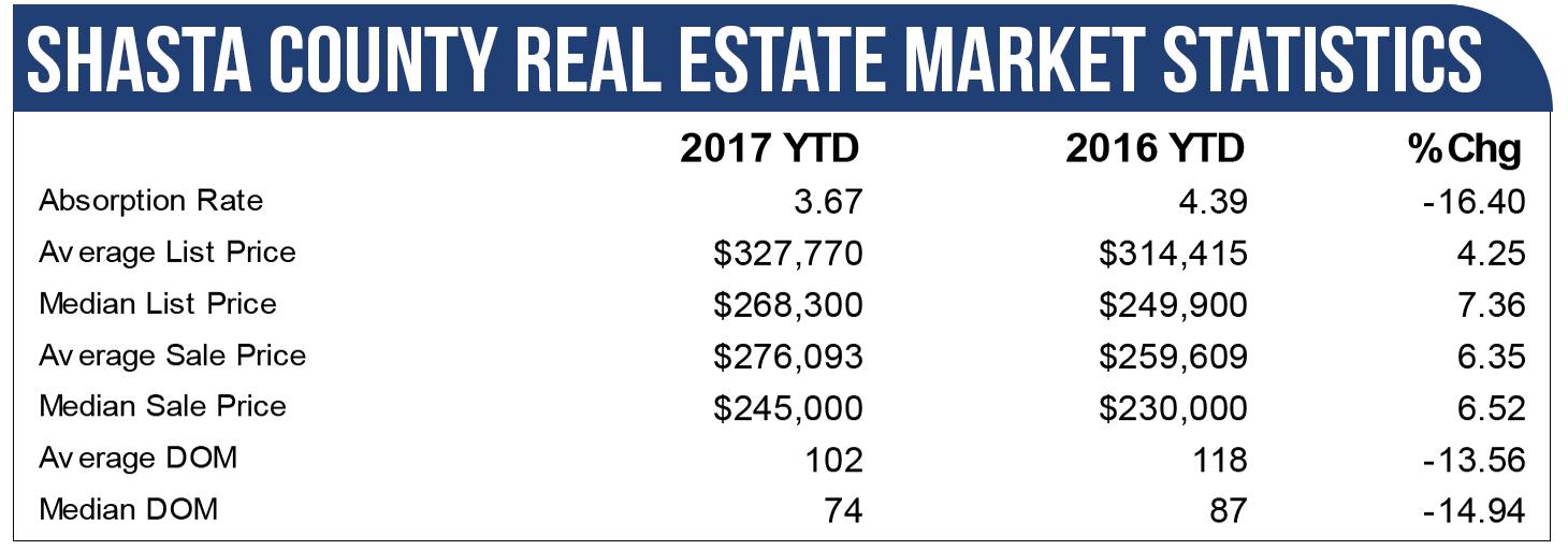 Shasta County Real Estate Market Statistics 2016-2017