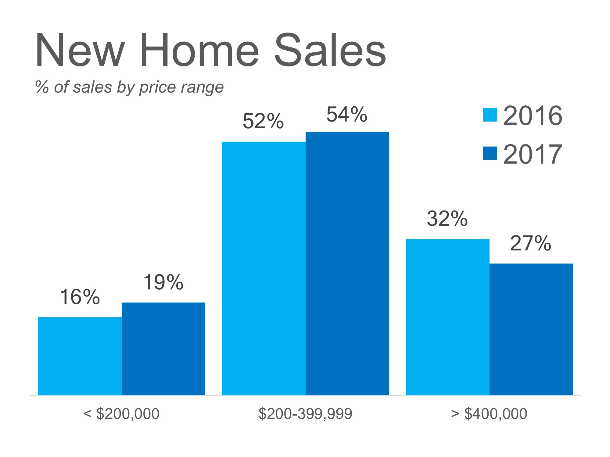 Redding and Shasta County New Home Sales Prices