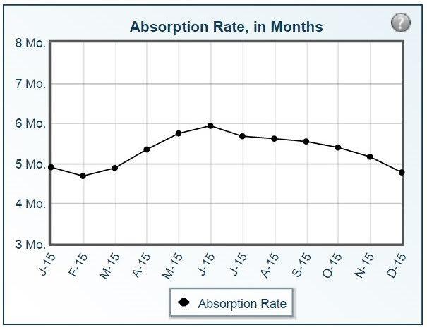 Absorption Rate - Josh Barker Real Estate Advisors