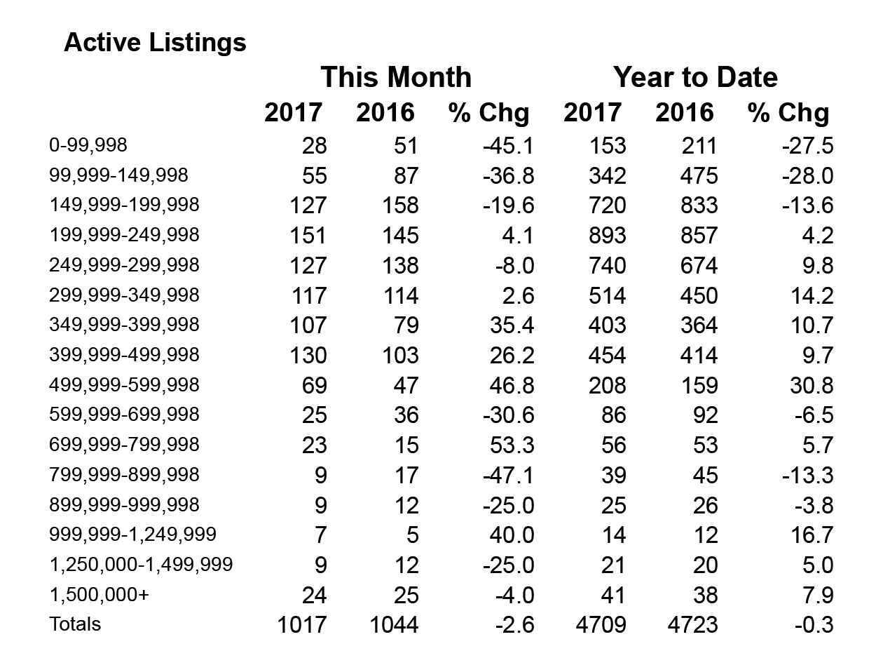 Shasta County Active Housing Inventory