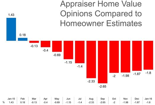 Apprasier Home Value