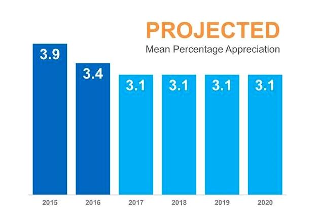 Projected Mean Percentage Appreciation