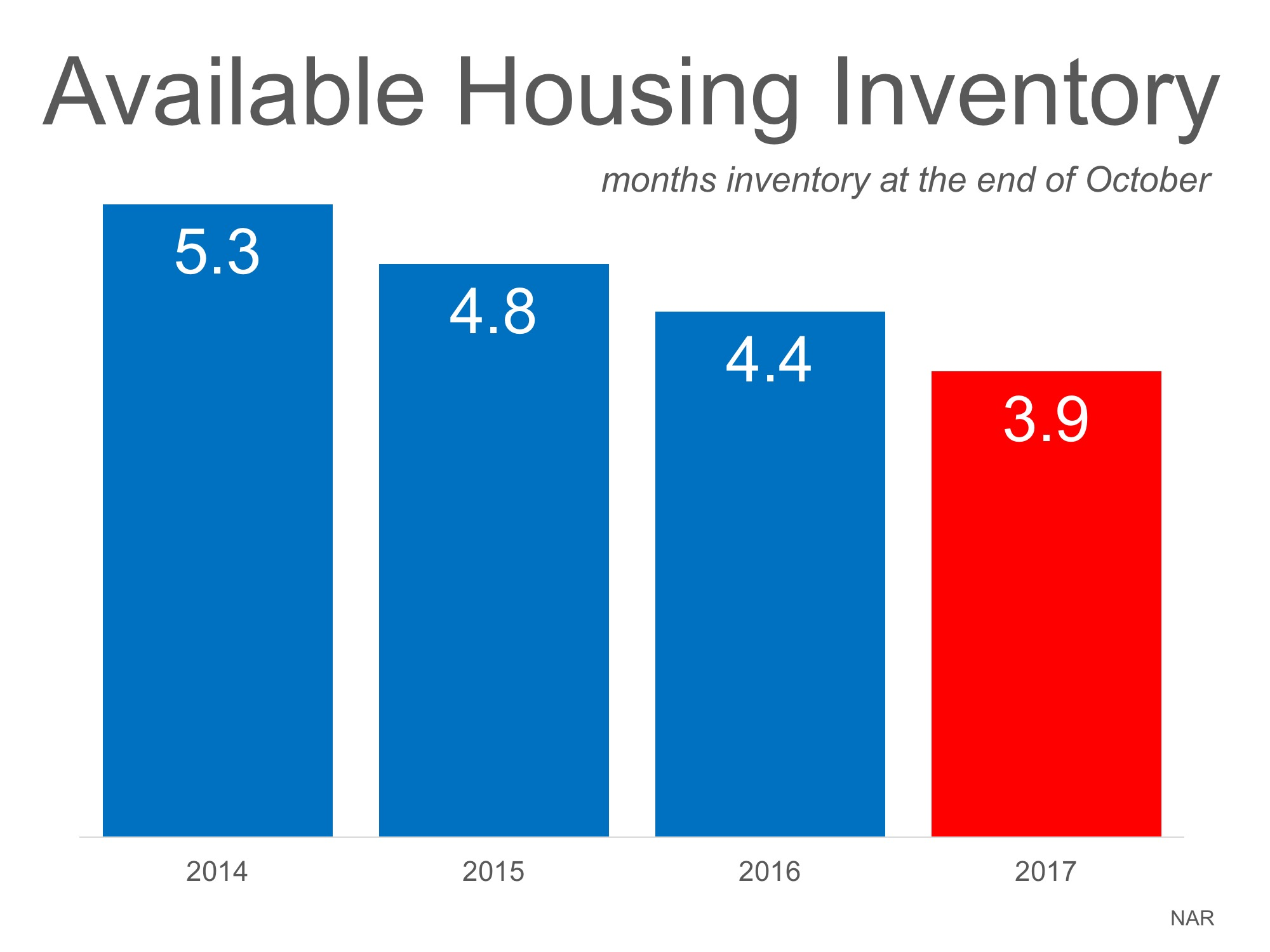 Shasta County Housing Inventory