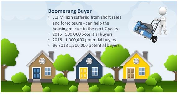 Boomerang Buyers - Josh Barker Real Estate Advisors