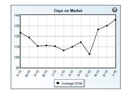 Days on the Market