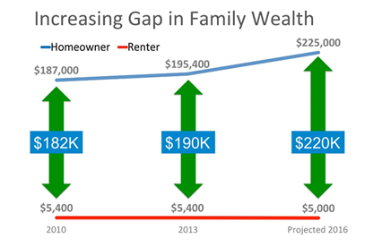 Increasing Gap in Family Wealth - Josh Barker Real Estate Advisors