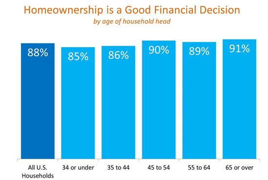 Home Ownership a Good Financial Decision