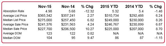Home prices in Redding, CA