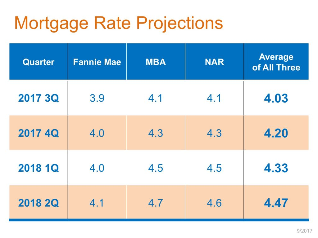 Shasta County Rate Projections