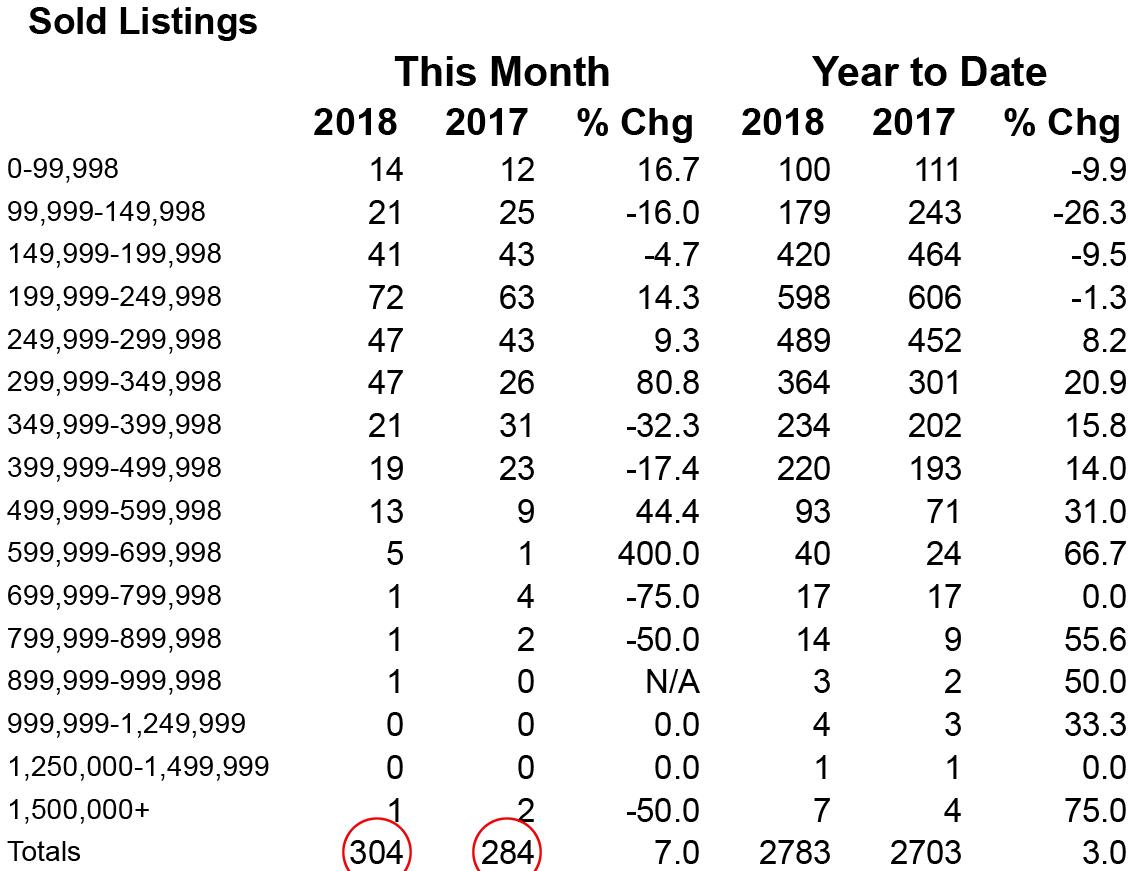 Shasta County MLS Home Sales October 2018