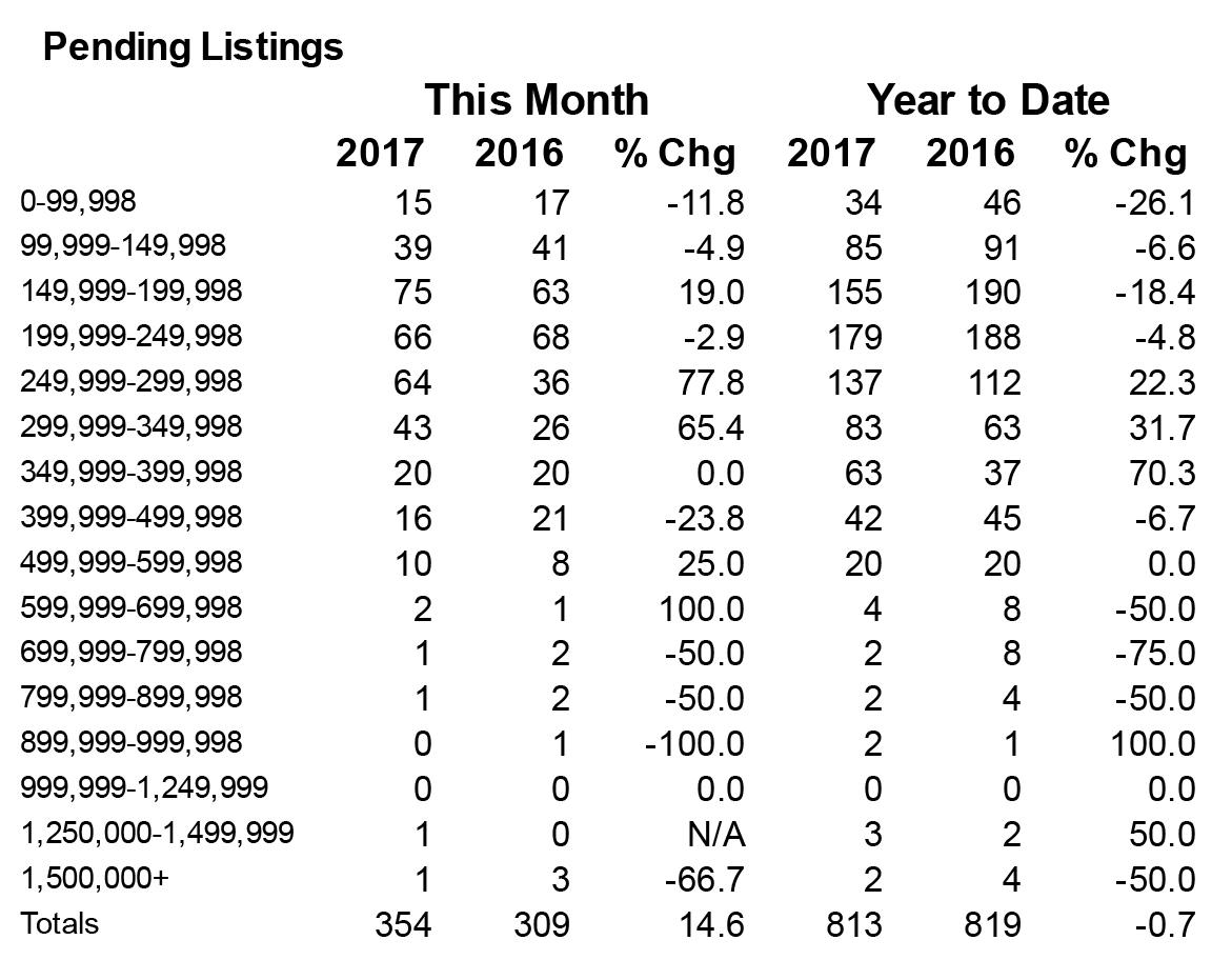 Shasta County - Pending Listings