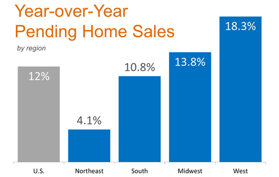 Year over Year Pending Home Sales