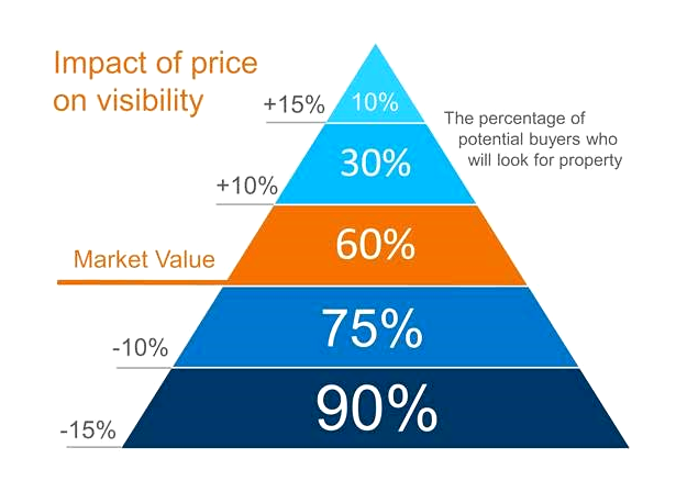 Impact of Home Prices on Visibility
