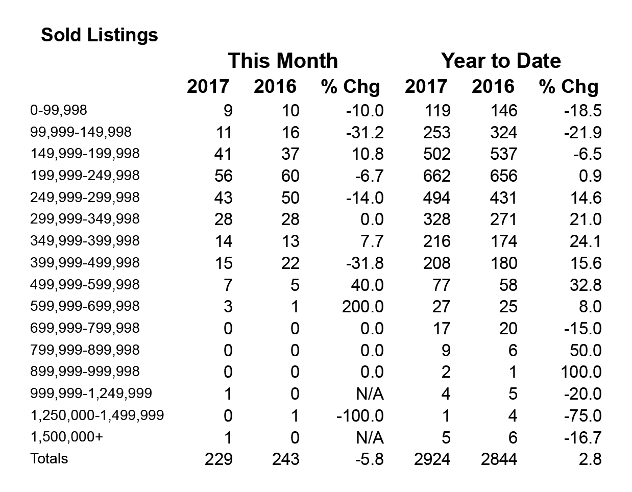 Shasta County Sold Listings