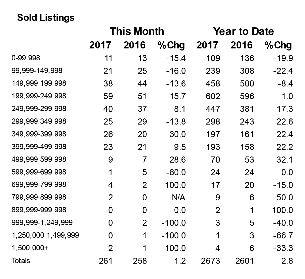 Shasta County Home Sales Statistics