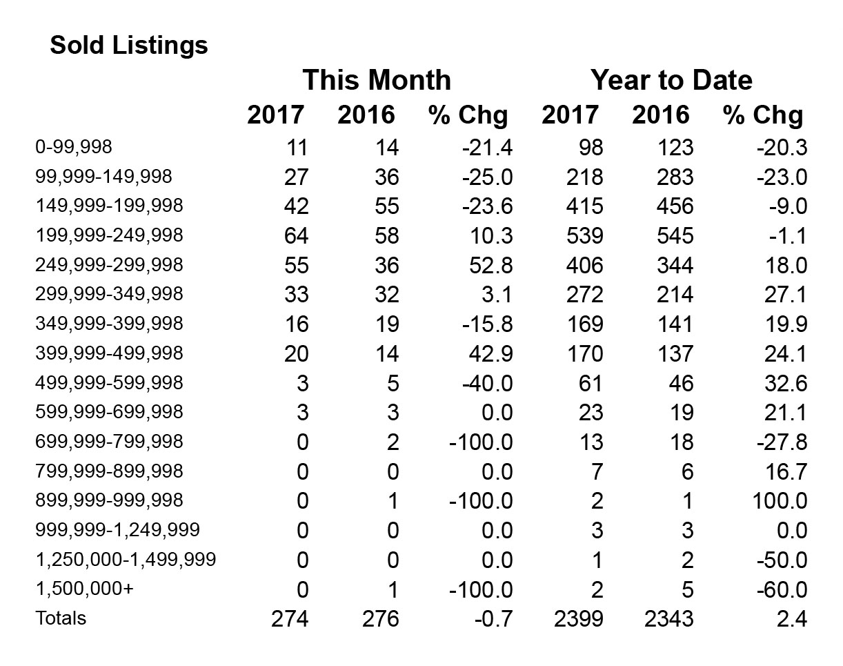 Sold Listings in Shasta County - October 2017