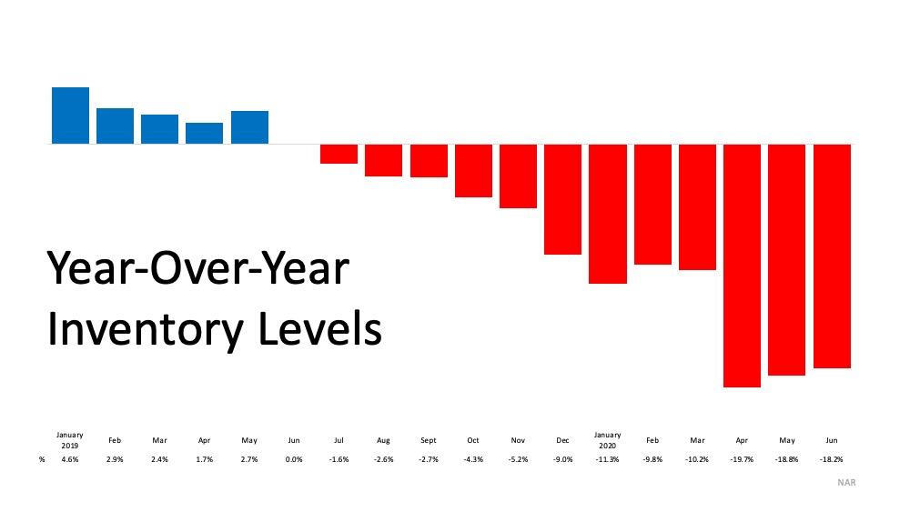 YOY Inventory Levels