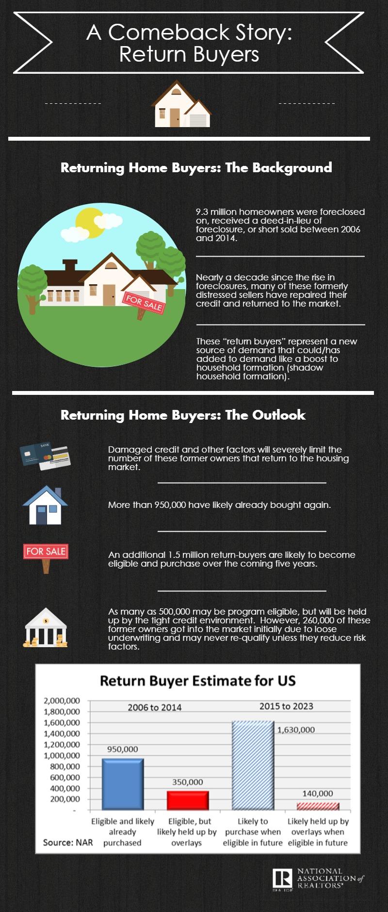 Home buyers return