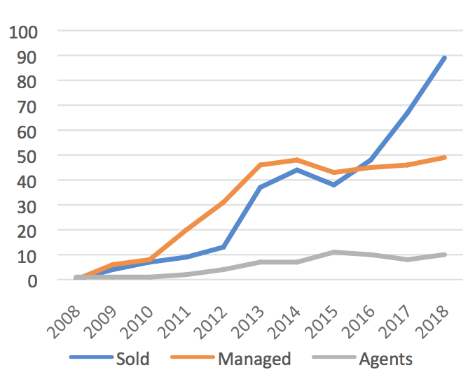 Graph of Rob Brooks Realty's growth