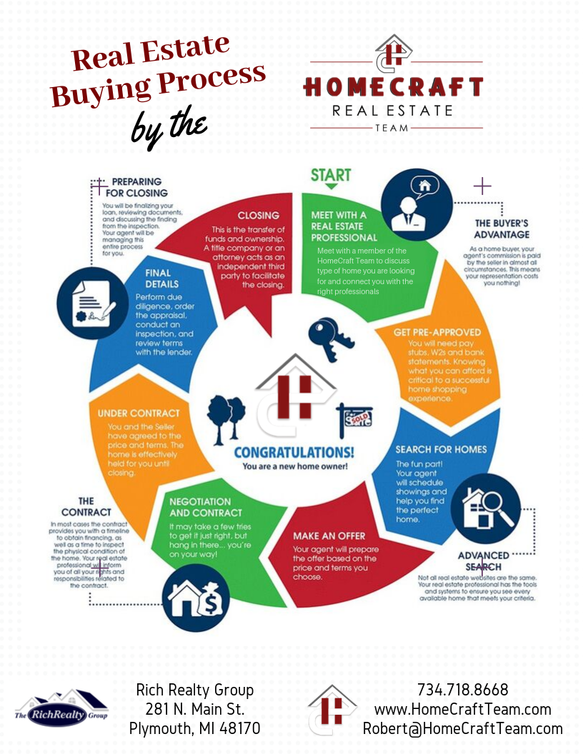 Graphic of the home buying process by the HomeCraft Team