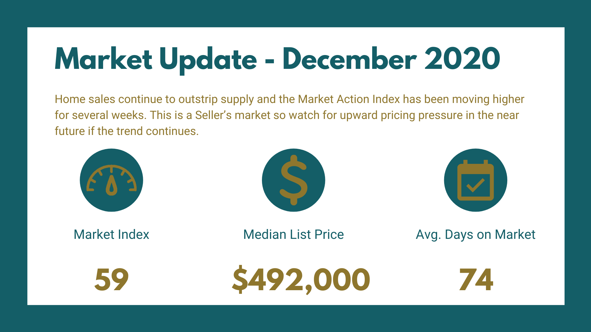 Fruita Market Report - December 2020