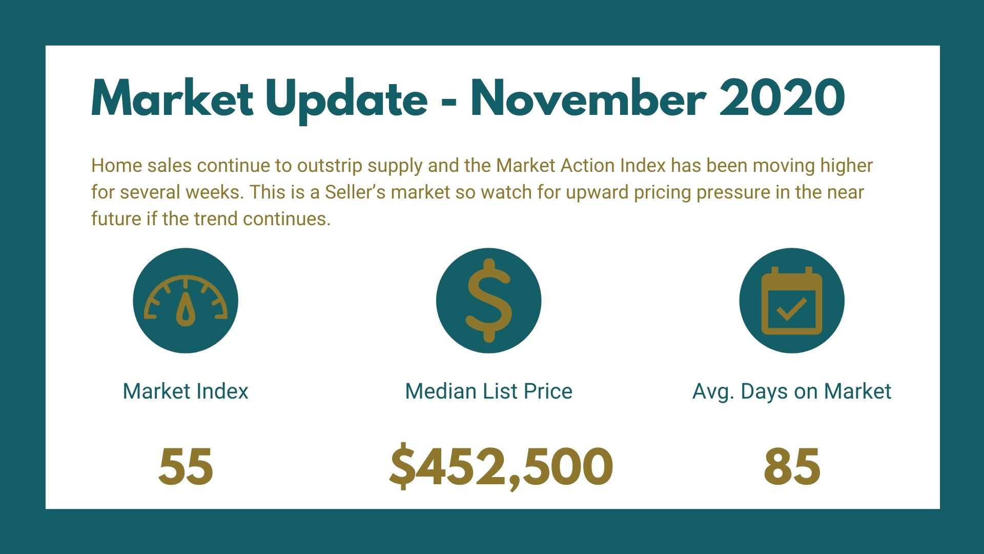 Fruita Market Report - November 2020