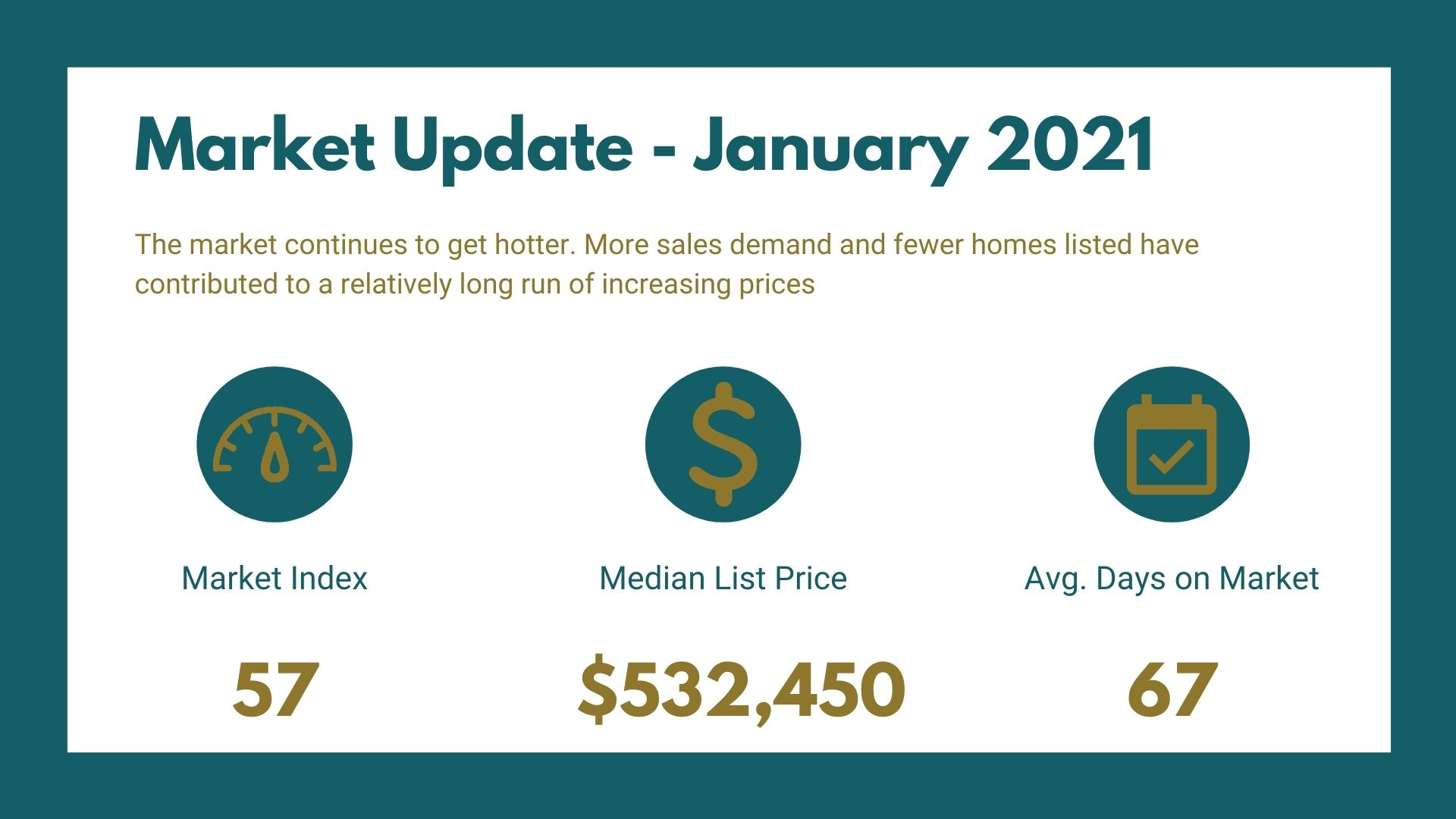 Fruita Market Report - January 2021