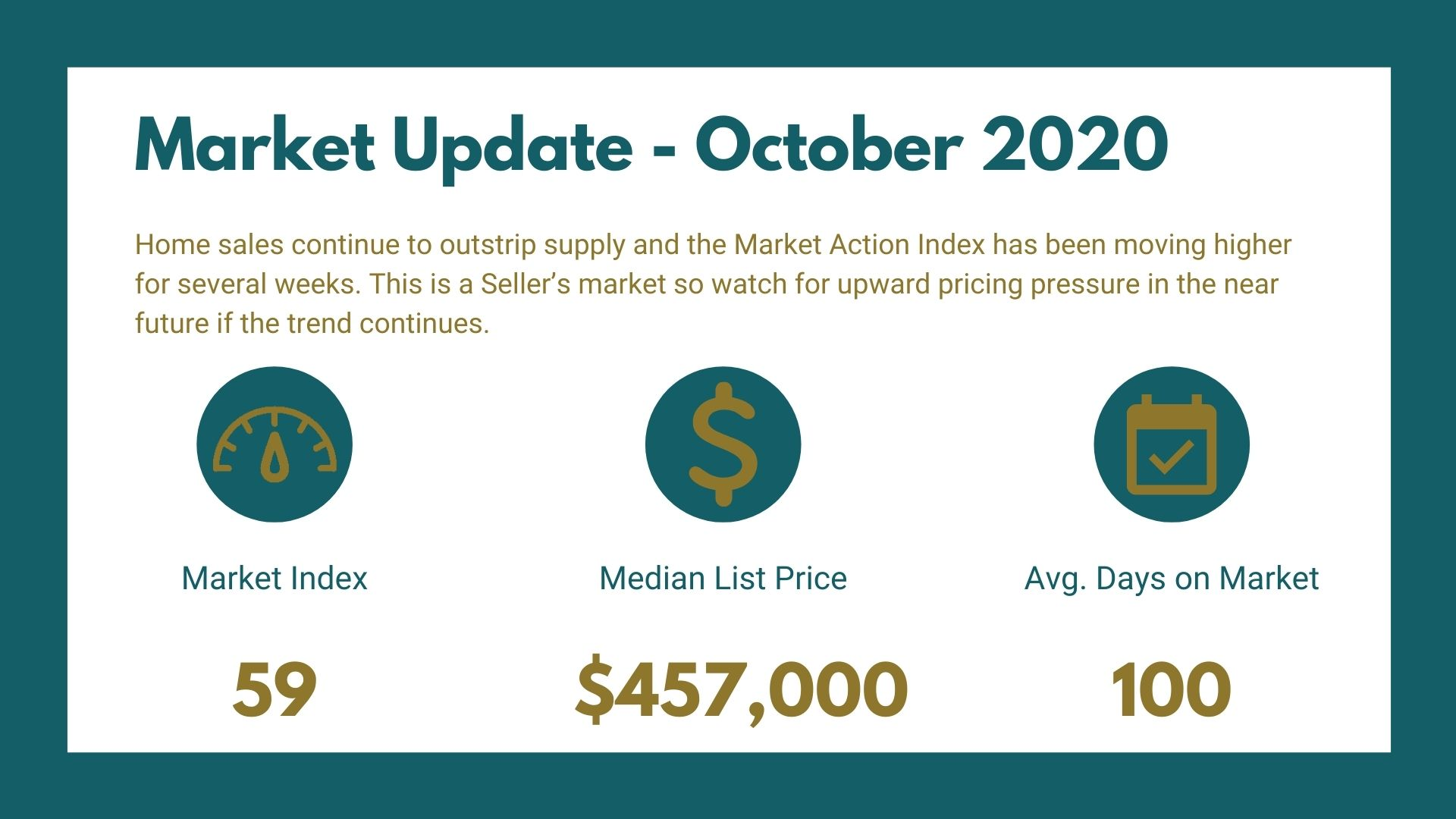 Fruita Market Report - October 2020