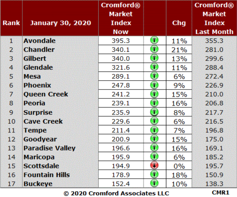 Cromford Index by City January 202
