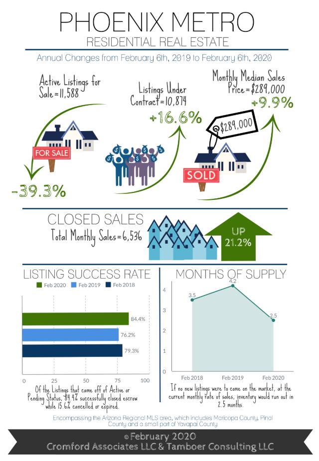 February 2020 Cromford Report Infographic