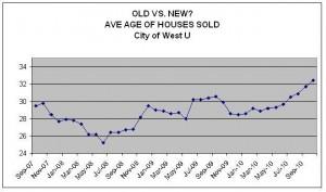 Housing Market - West University Place - Age of Houses