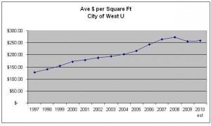 Housing Market - West University Place - Ave Dollars per Square Ft