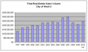 Housing Market - West University Place - Sales Volume