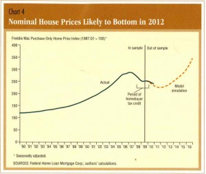 Housing Market Stabilizing