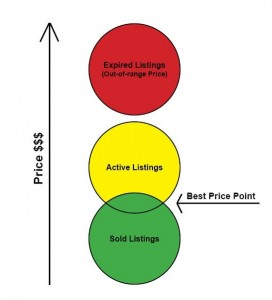 Setting Your Asking Price