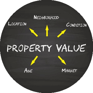 Live Oak Estates Valuation Calculation