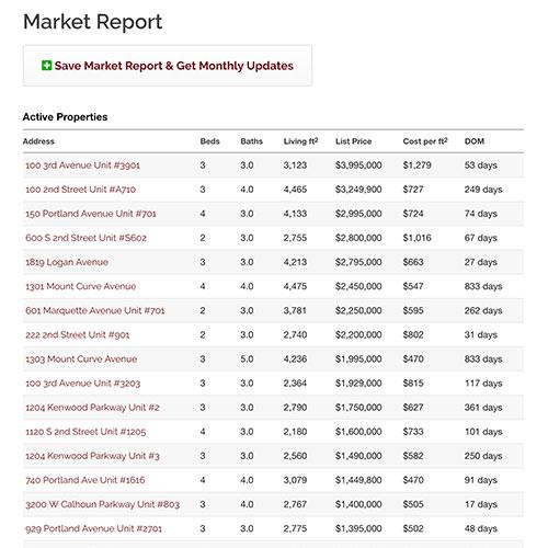 minneapolis saint paul market reports