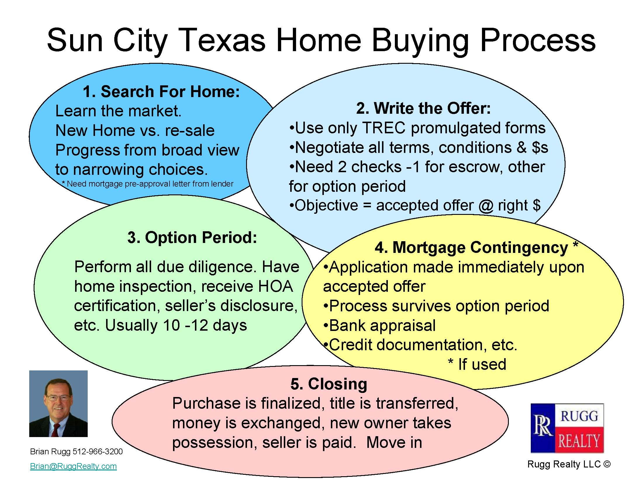 Sun City Texas Home Buying Process