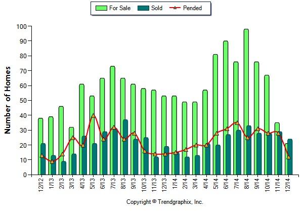 Market Trends December 2014
