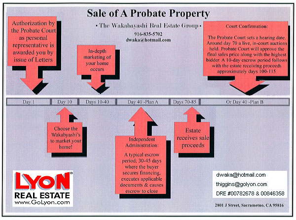 Probate and Estate Sales Time and Flow