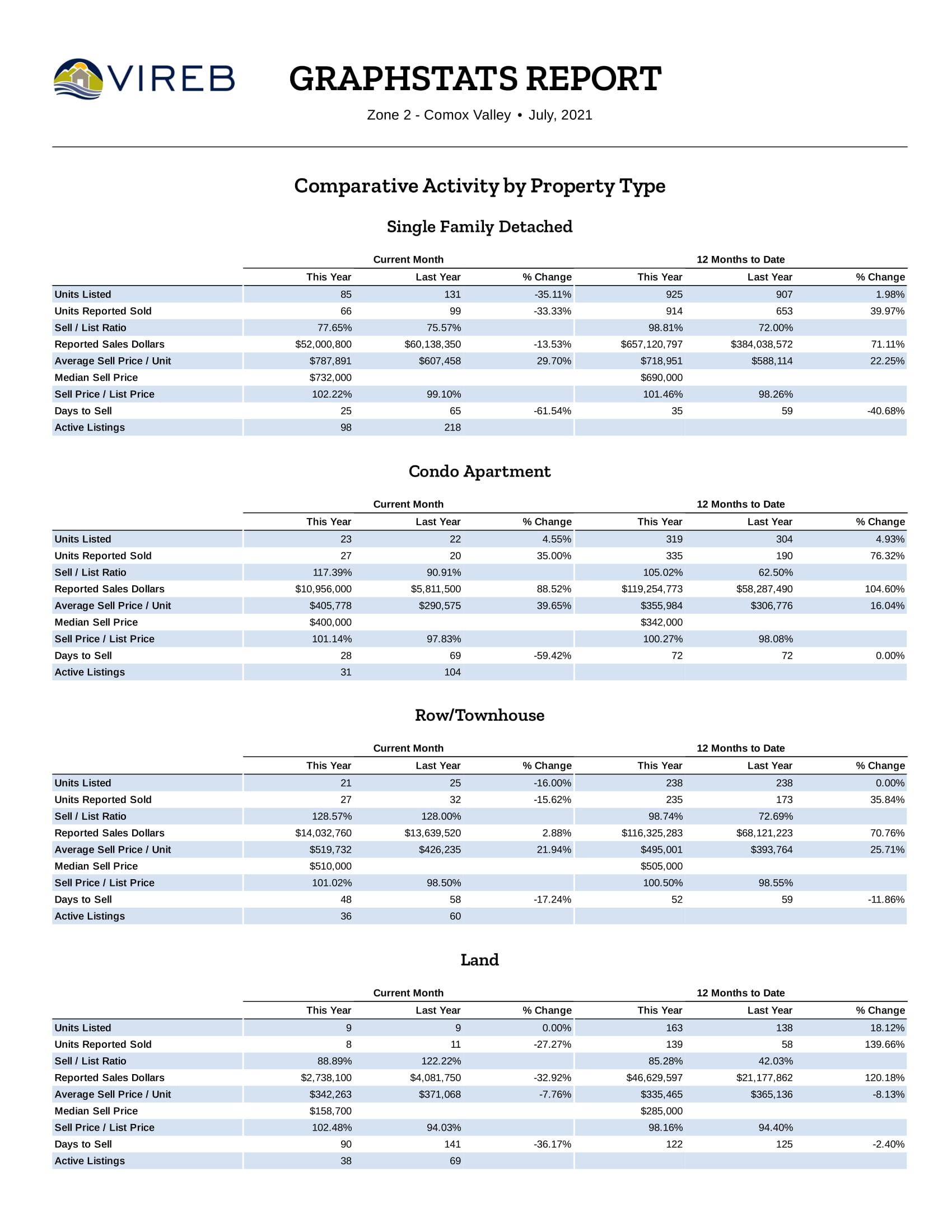 Comox Valley Real Estate Market Update - July 2021