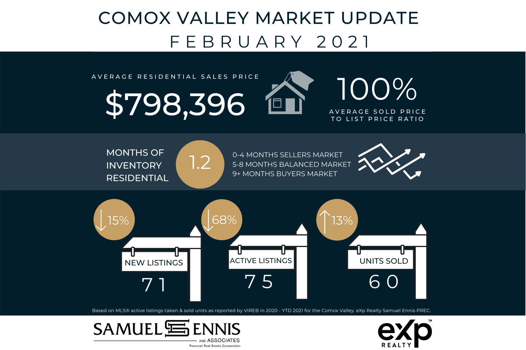 Comox Valley Real Estate Market Update - February 2021