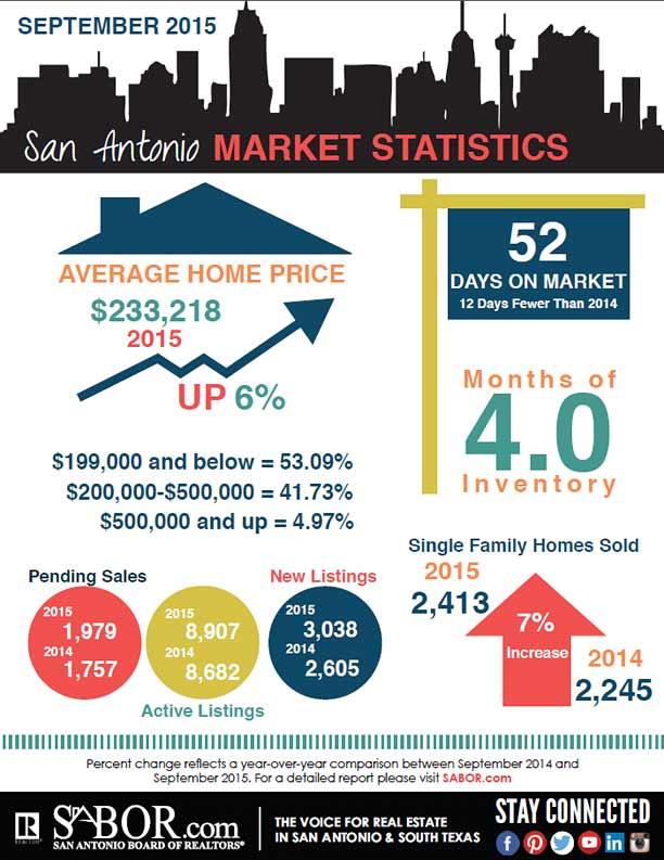 September 2015 San Antonio Market Statistics