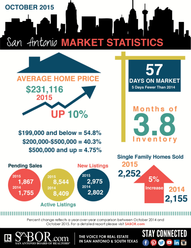 October 2015 San Antonio Market Statistics, San Antonio Board of REALTORS