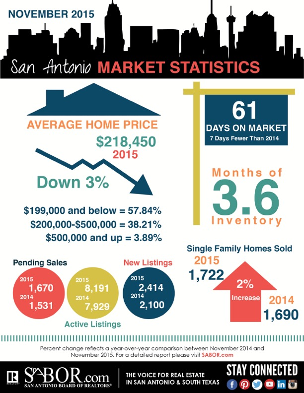 November 2015 San Antonio Market Statistics, San Antonio Board of REALTORS