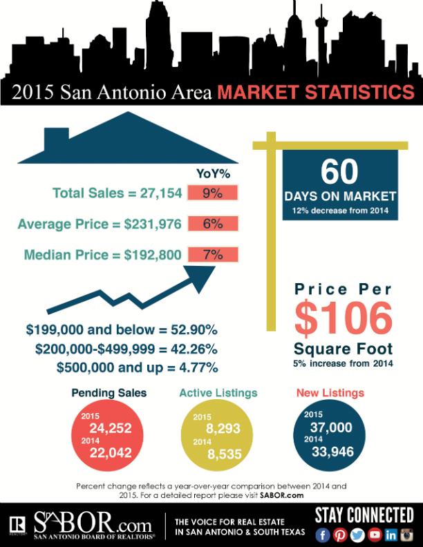 December 2015 San Antonio Market Statistics
