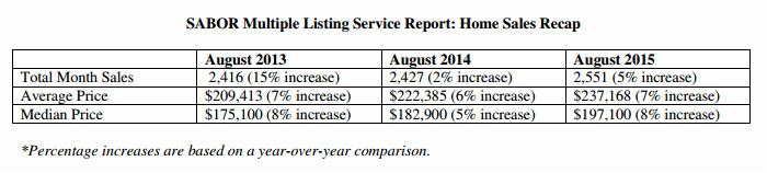 San Antonio-New Braunfels MSA: Home Sales Recap August 2015